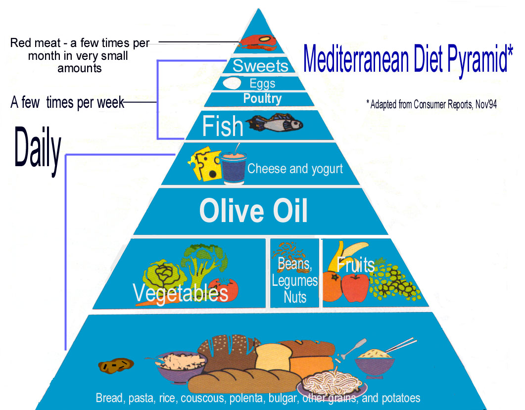 Picture Of The Mediterranean Diet Food Pyramid